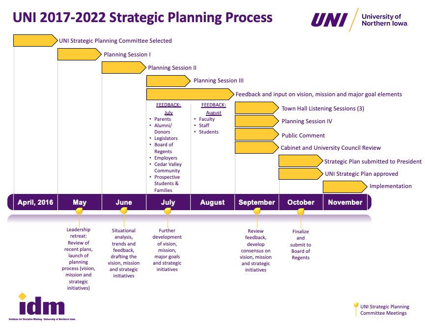 2017-2022 Timeline