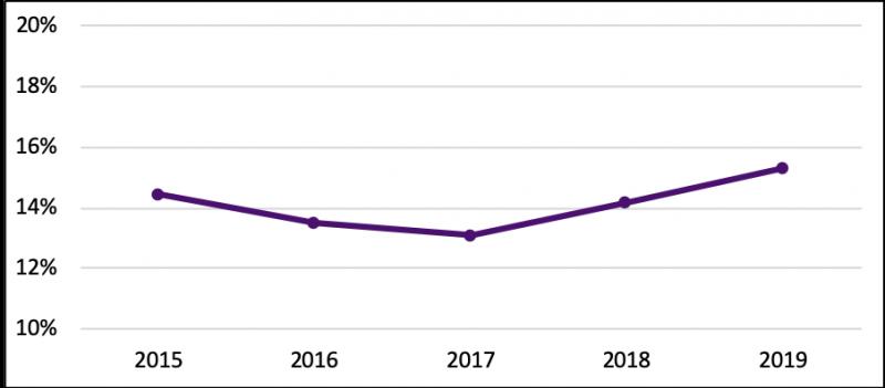 Metric Seven Line Chart