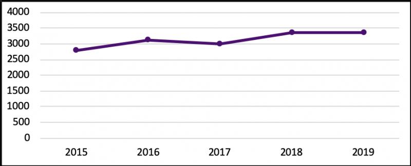 Metric 3.3 Line Chart