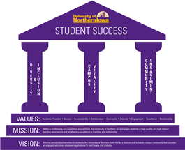 Pillars of Student Success